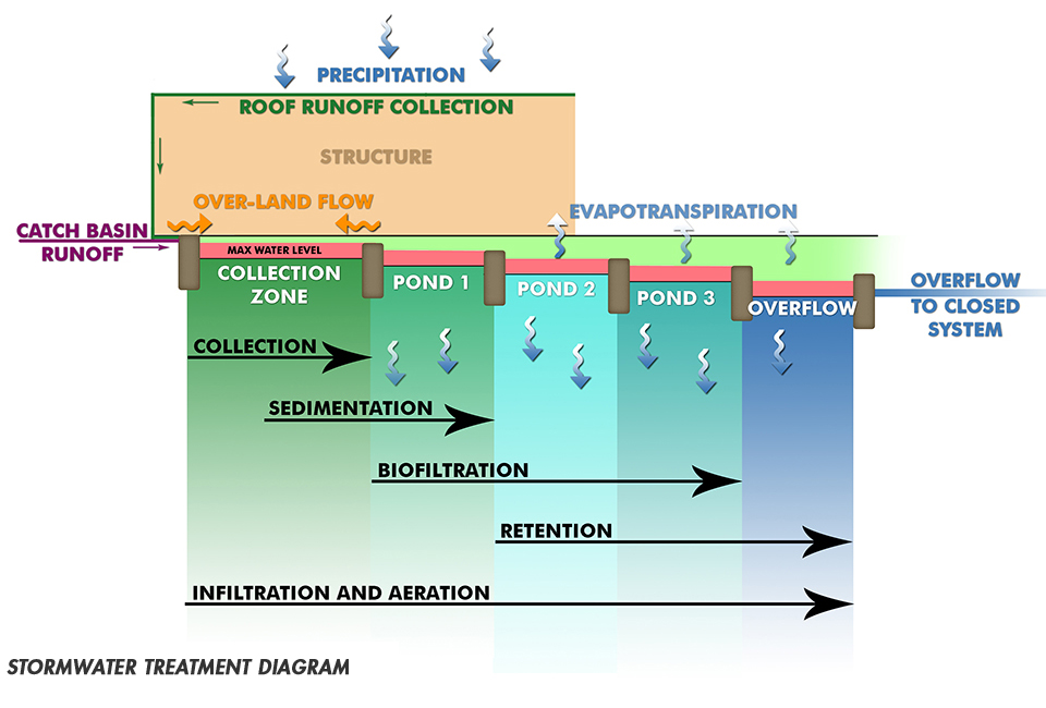 stormwater treatment diagram