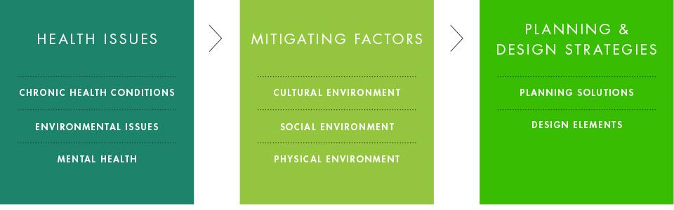 HDA_influencing-factors